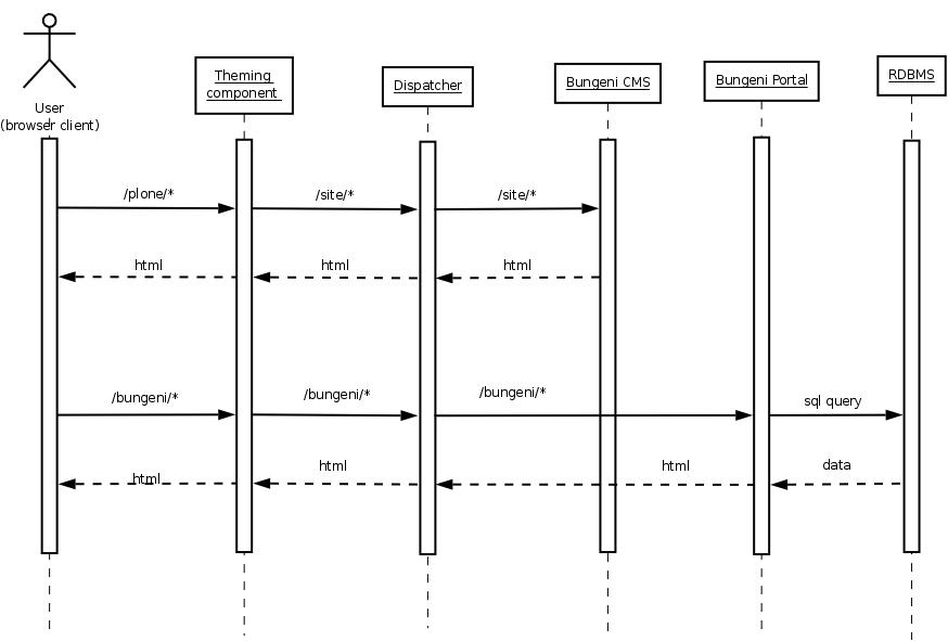 Software architecture overview bungenidocs 001 documentation imageslogicalrelationshipsg ccuart Gallery